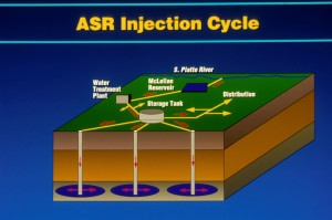 aquifer injection