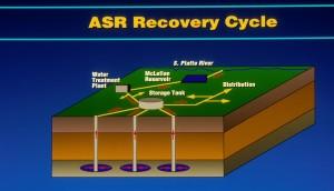 aquifer recovery